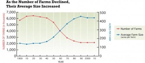 farmdecline